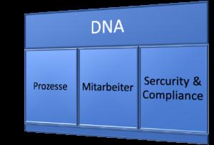Company DNA chart